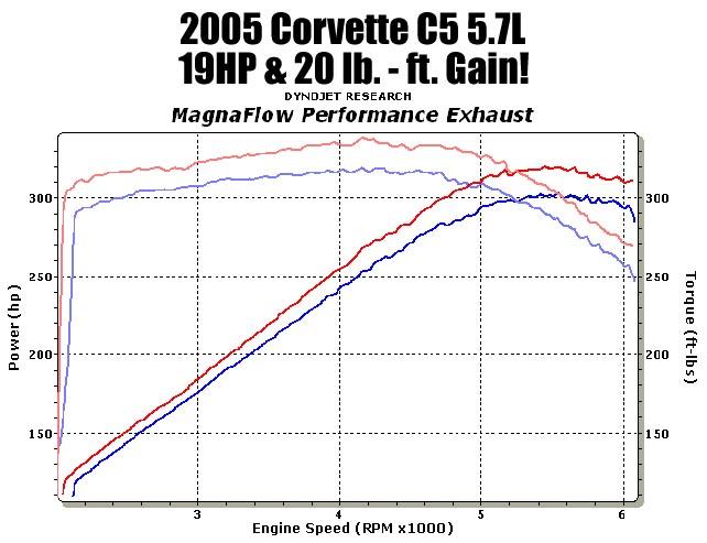on 1996 Dodge Dakota 5 2l Exhaust